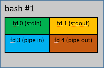 Diagram the same as the last, but now two two more fds, 3 for 'pipe in' and 4 for 'pipe out'