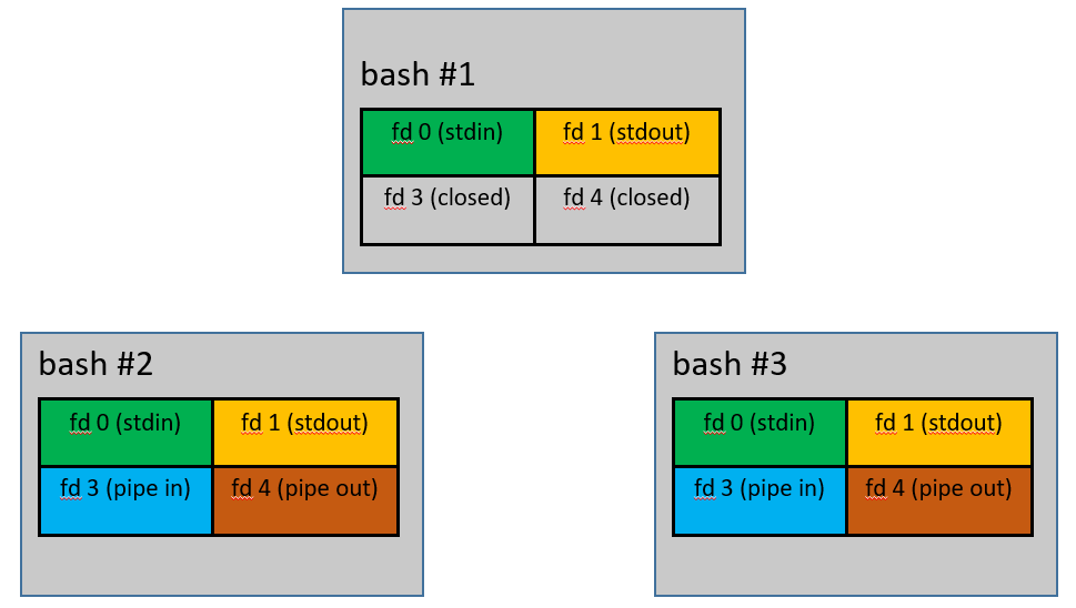 There are now two more boxes on the diagram for bash #2 and bash #3, both with the stdout, stdin, pipe in and pipe out. On Bash #1 pipe in and pipe out are marked 'closed'