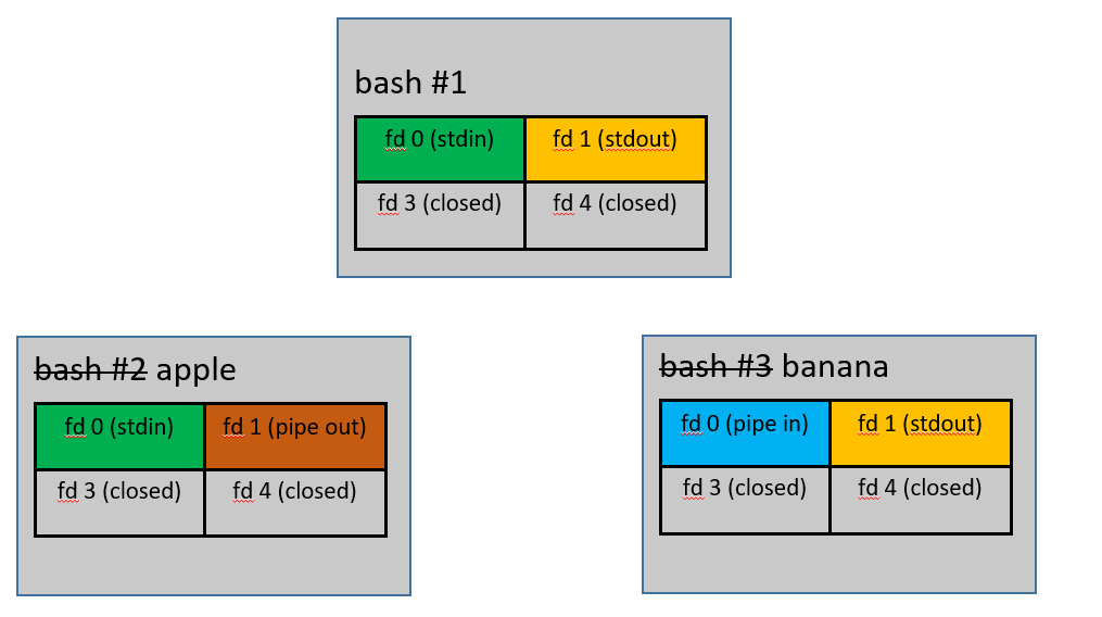 Bash #2 has been renamed 'banana', and its fd 3 and 4 are marked closed. Its fd 0 is now marked 'pipe in'