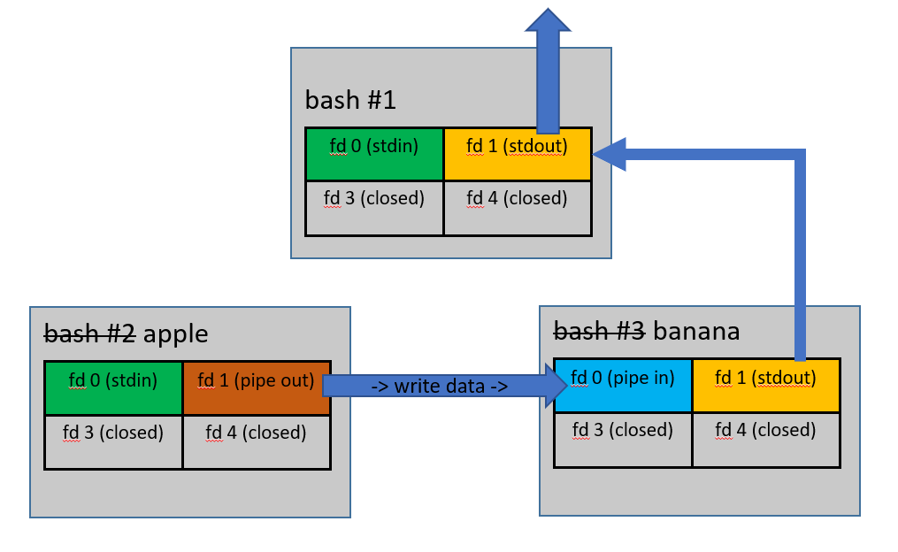 Arrow showing data flowing from 'banana' stdout fd through the parent bash's stdout, and upwards to the console